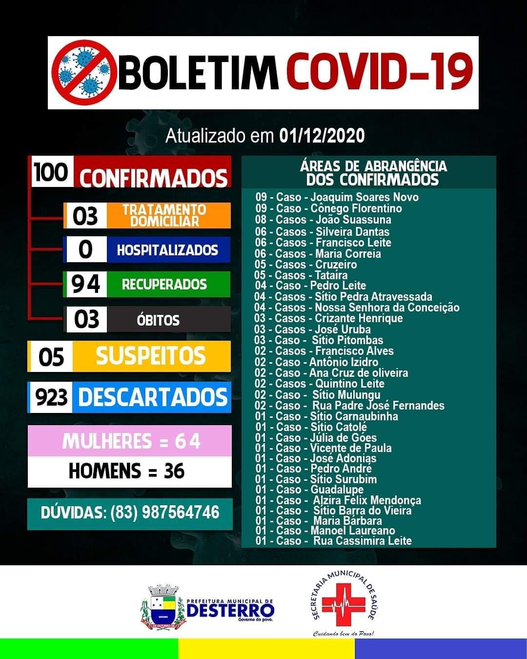 Boletim Covid-19 01/12/2020