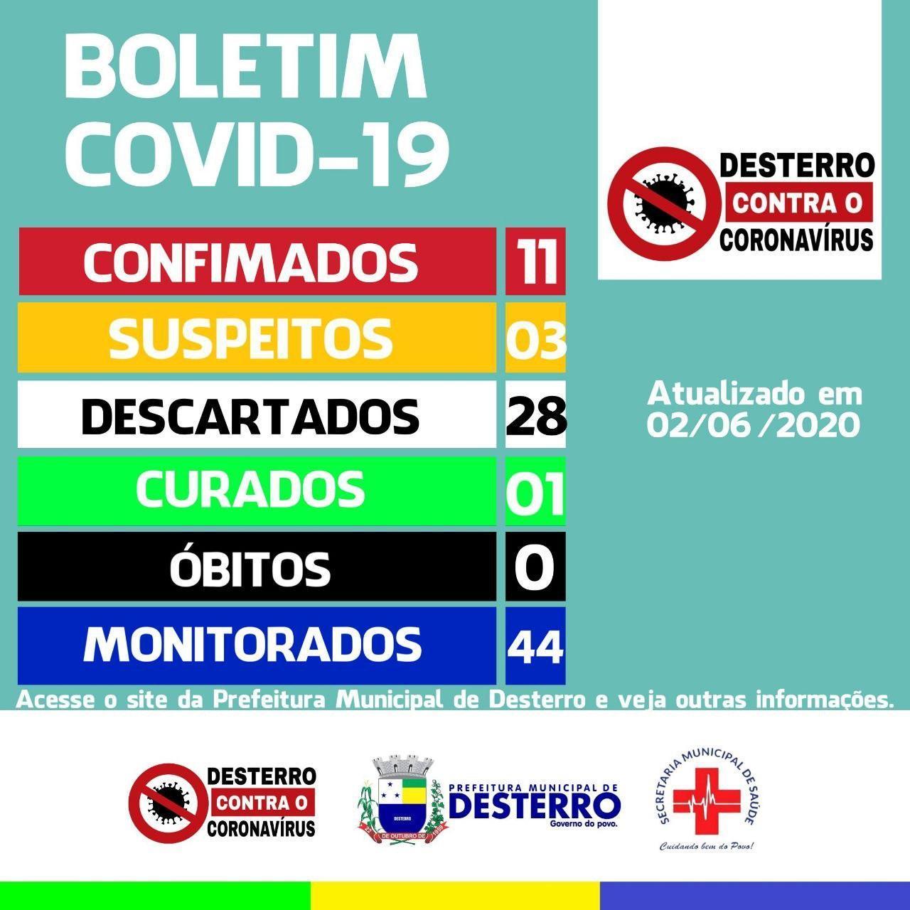 Boletim Covid-19 (02/06/2020)