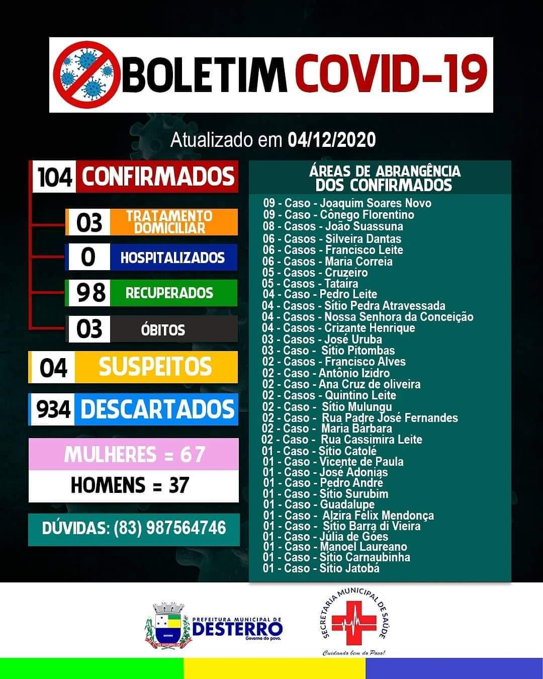 Boletim Covid-19 04/12/2020