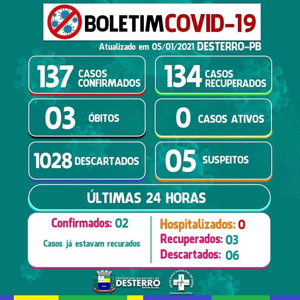 Boletim Covid-19 05/01/2021