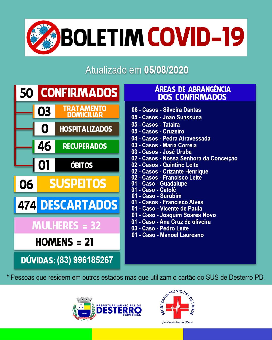 Boletim Covid-19 (05/08/2020)