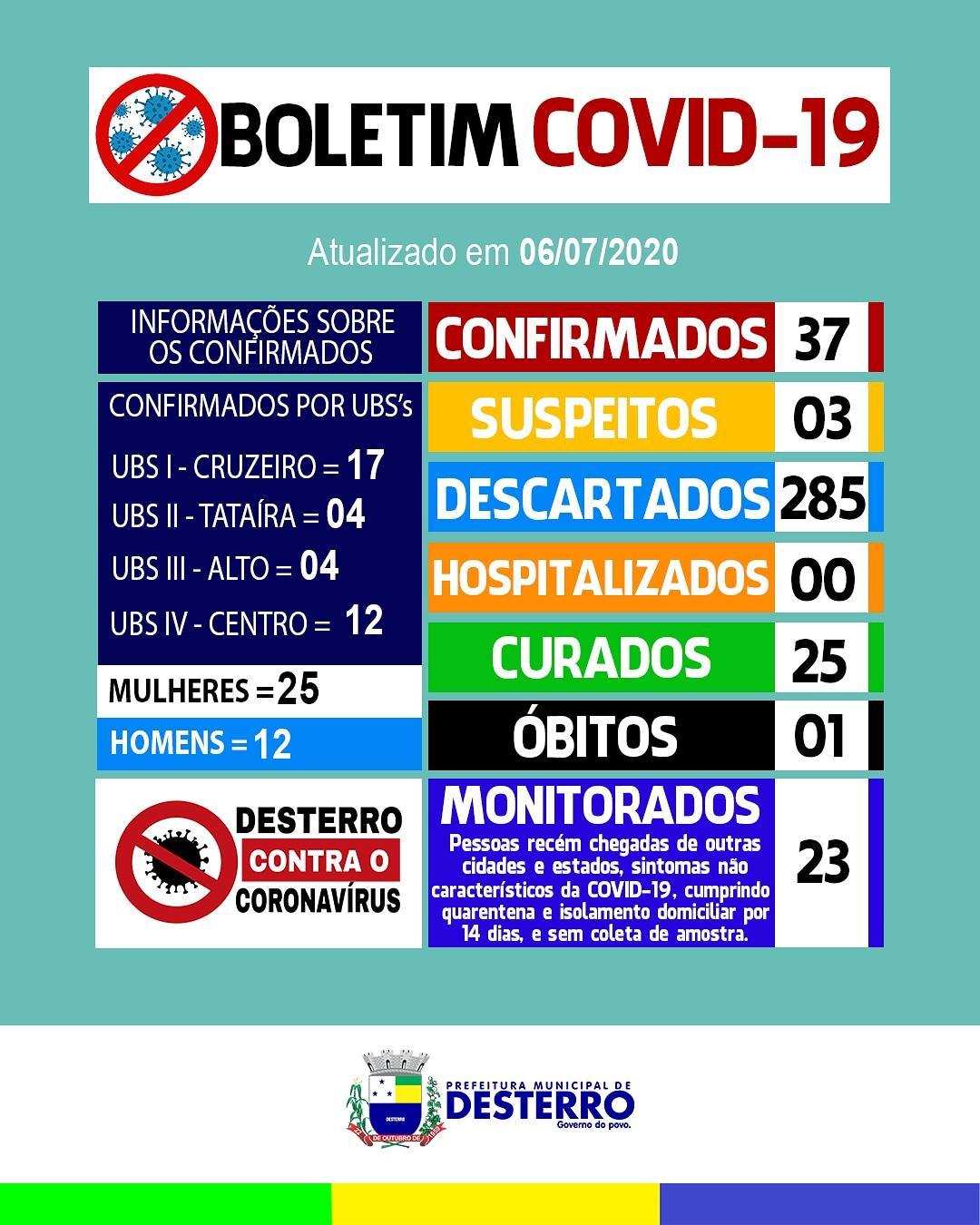 Boletim Covid-19 (06/07/2020)