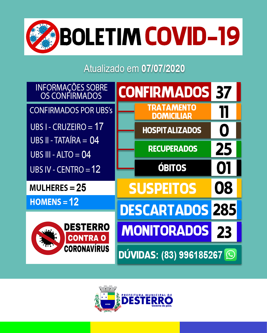 Boletim Covid-19 (07/07/2020)