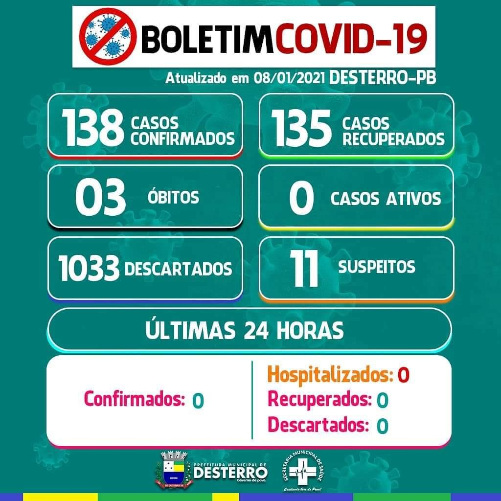 Boletim Covid-19 08/01/2021