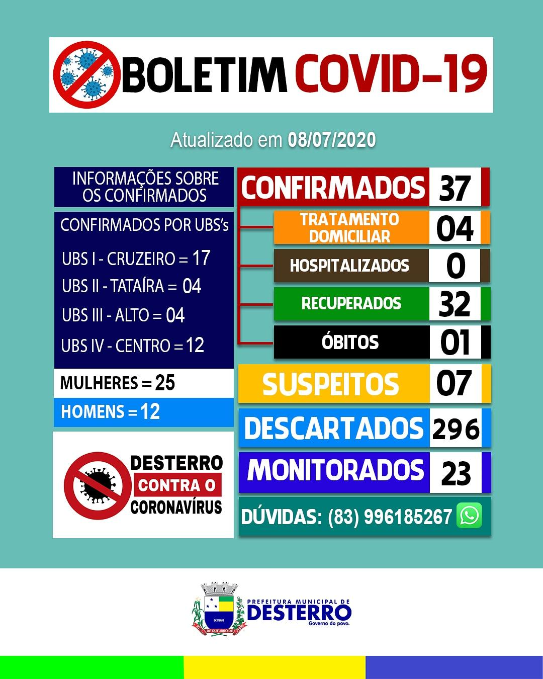 Boletim Covid-19 (08/07/2020)