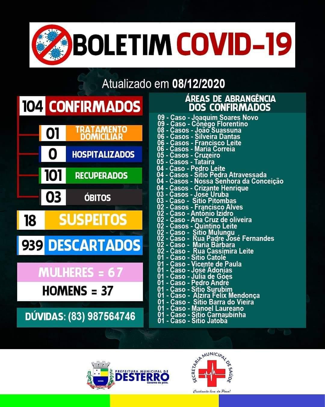 Boletim Covid-19 08/12/2020