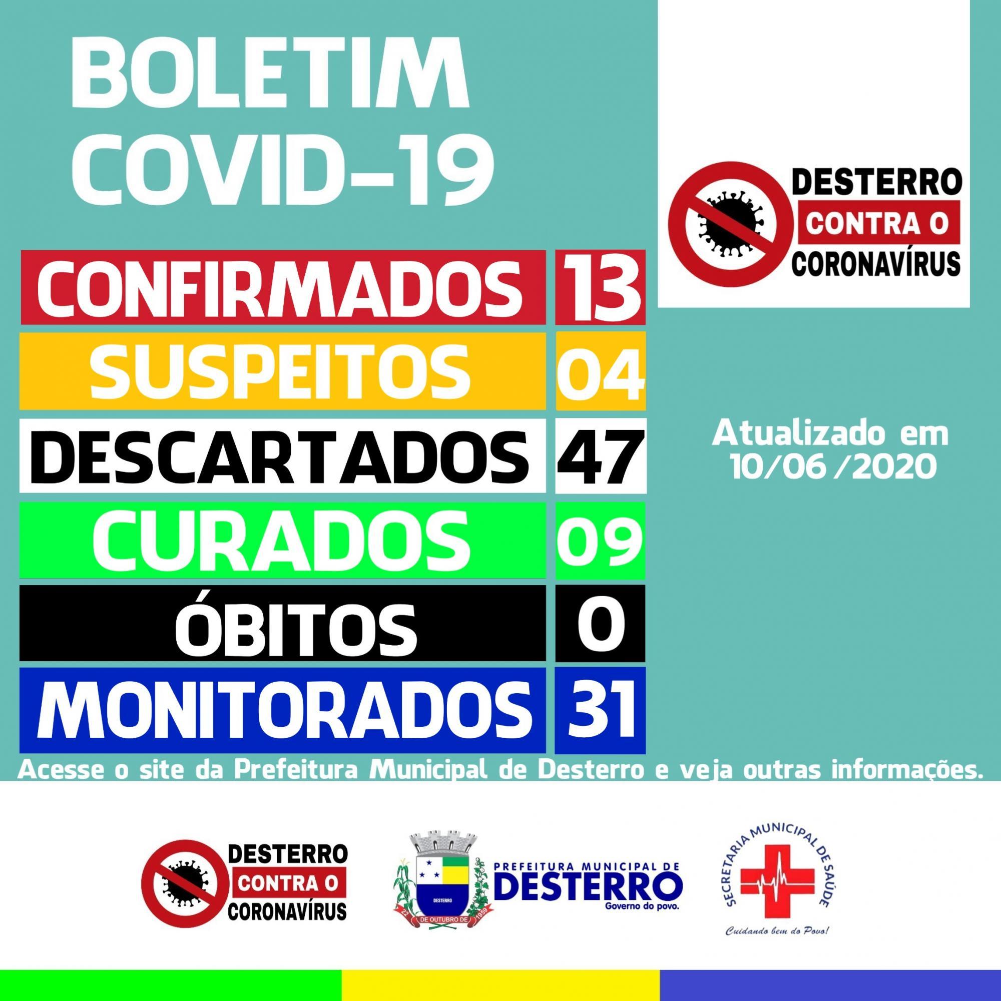 Boletim Covid-19 (10/06/2020)