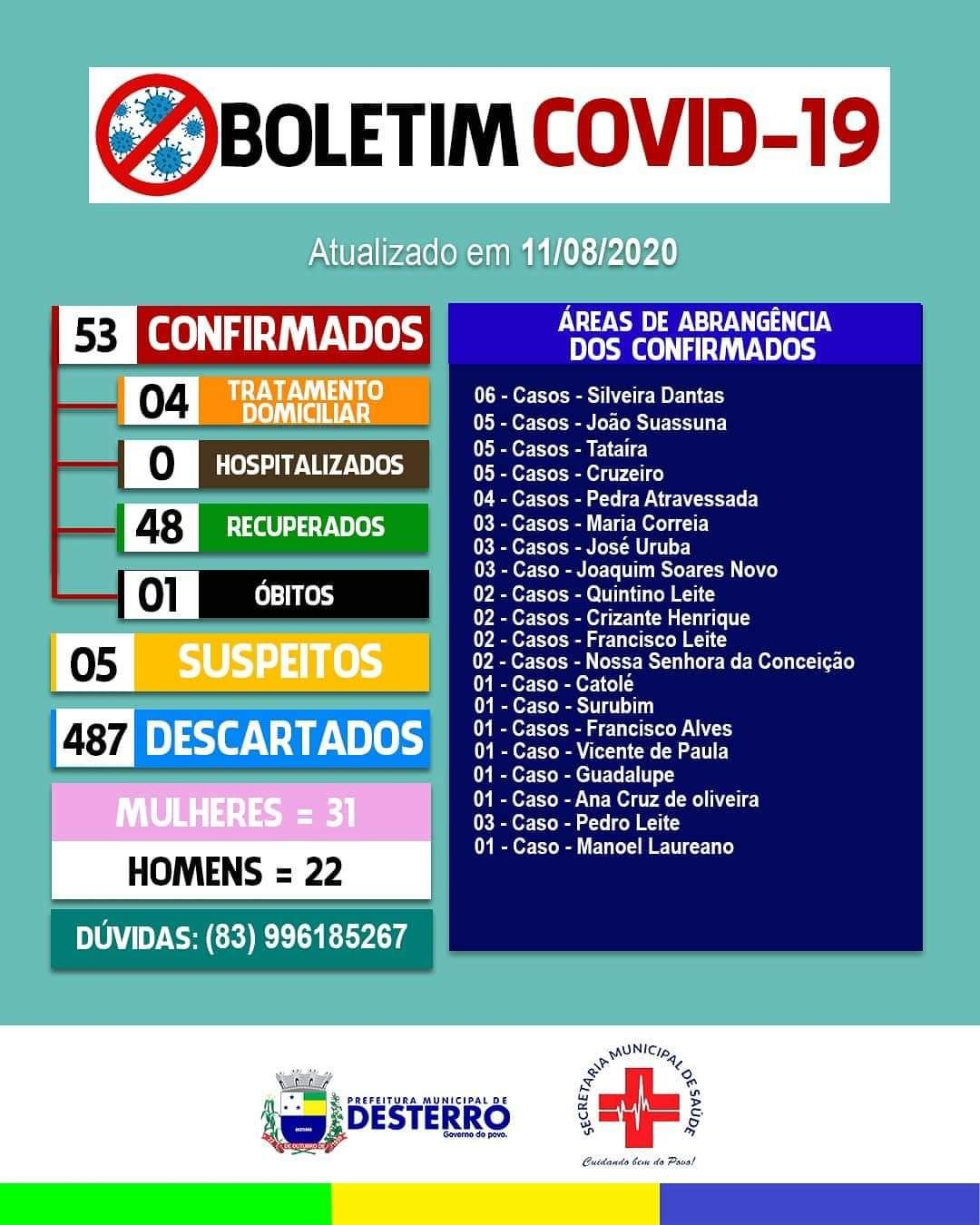 Boletim Covid-19 11/08/2020