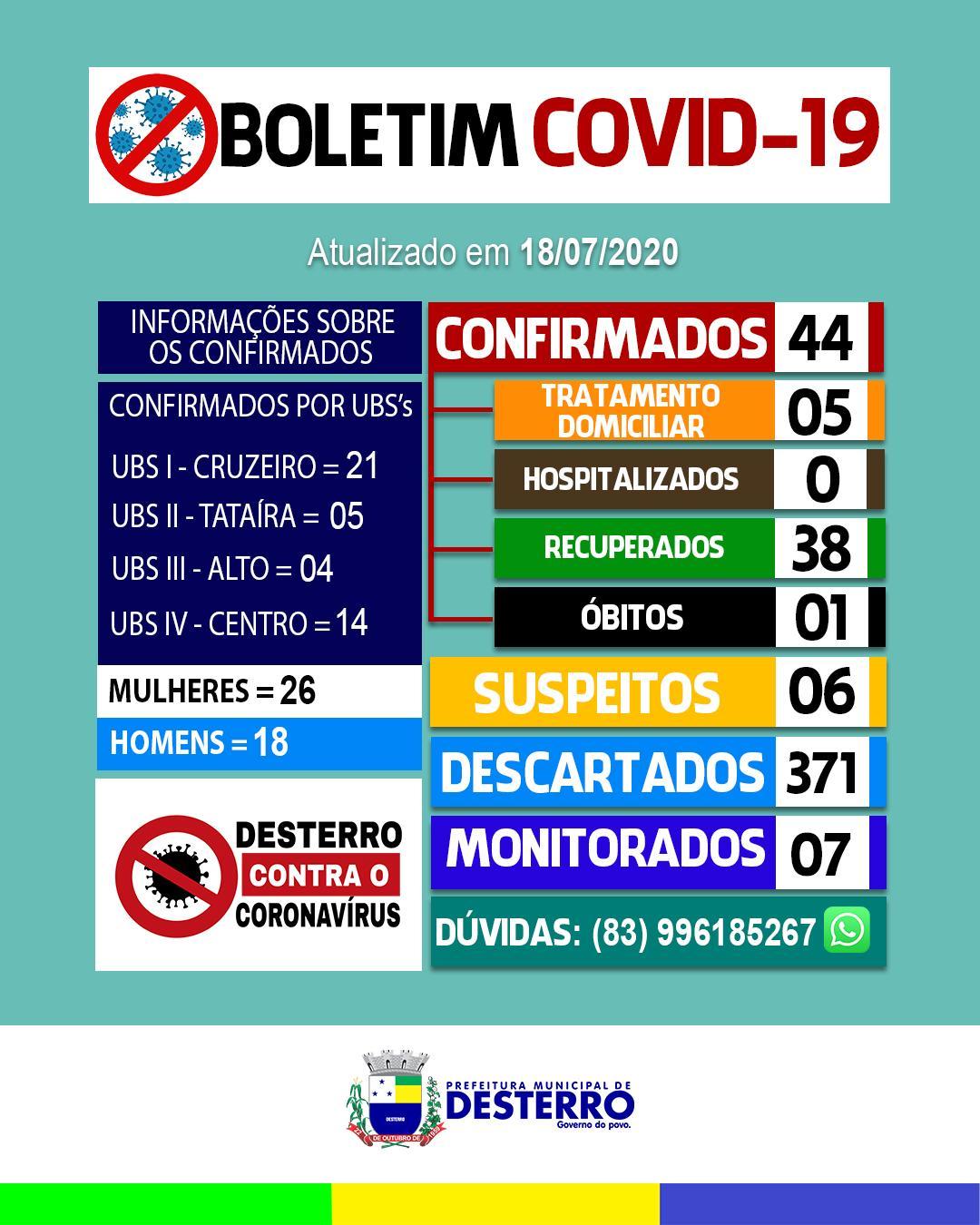 Boletim Covid-19 (18/07/2020)