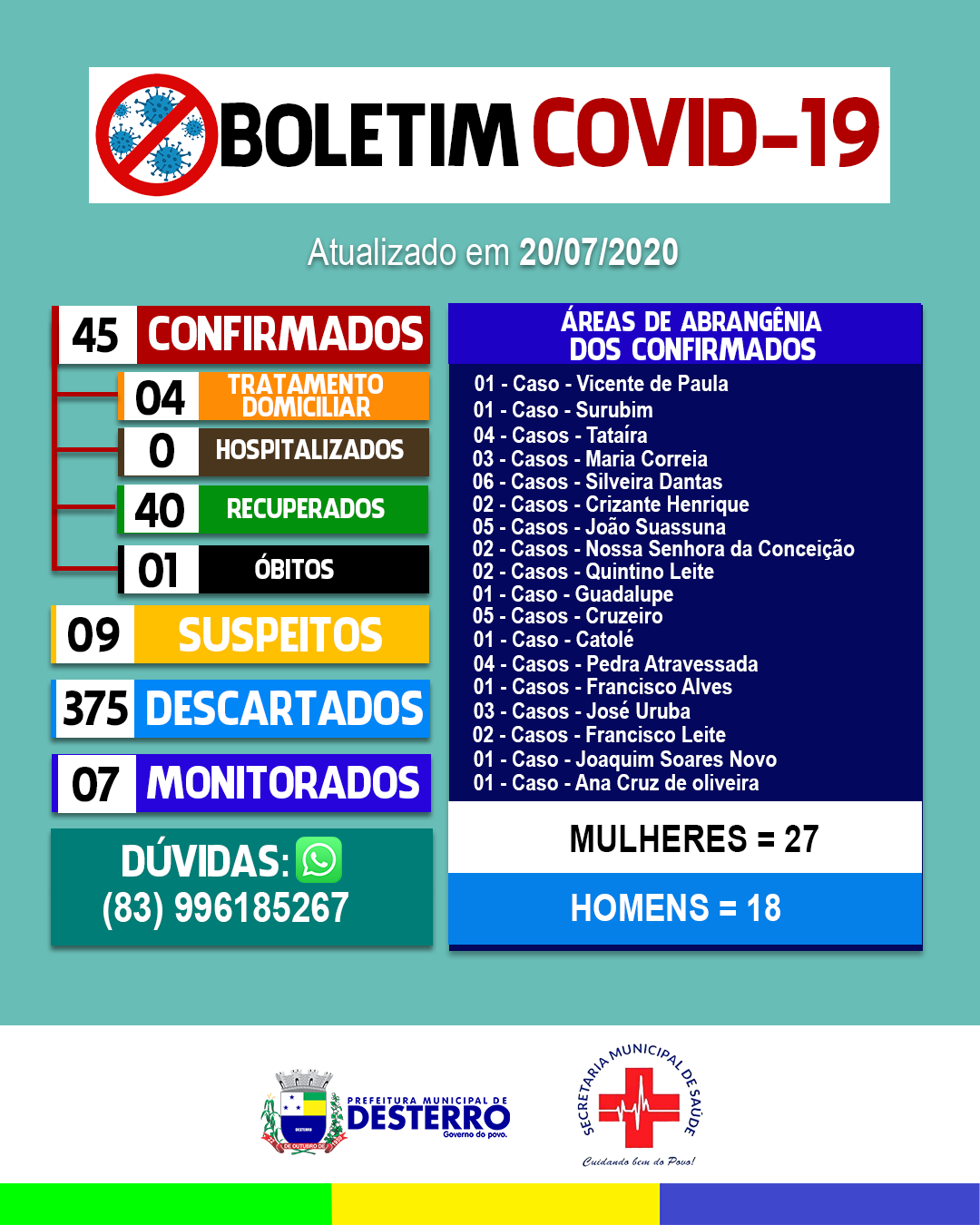 Boletim Covid-19 (20/07/2020)