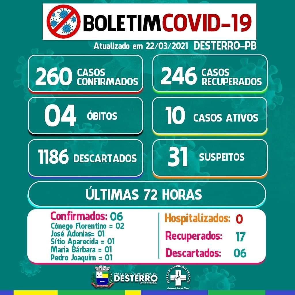 Boletim Covid-19 22/03/2021