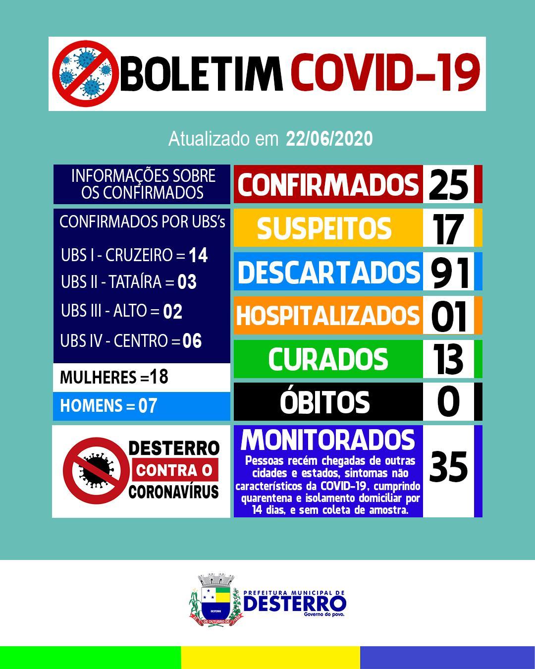 Boletim Covid-19 (22/06/2020)