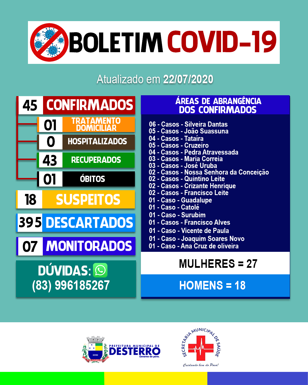Boletim Covid-19 (22/07/2020)
