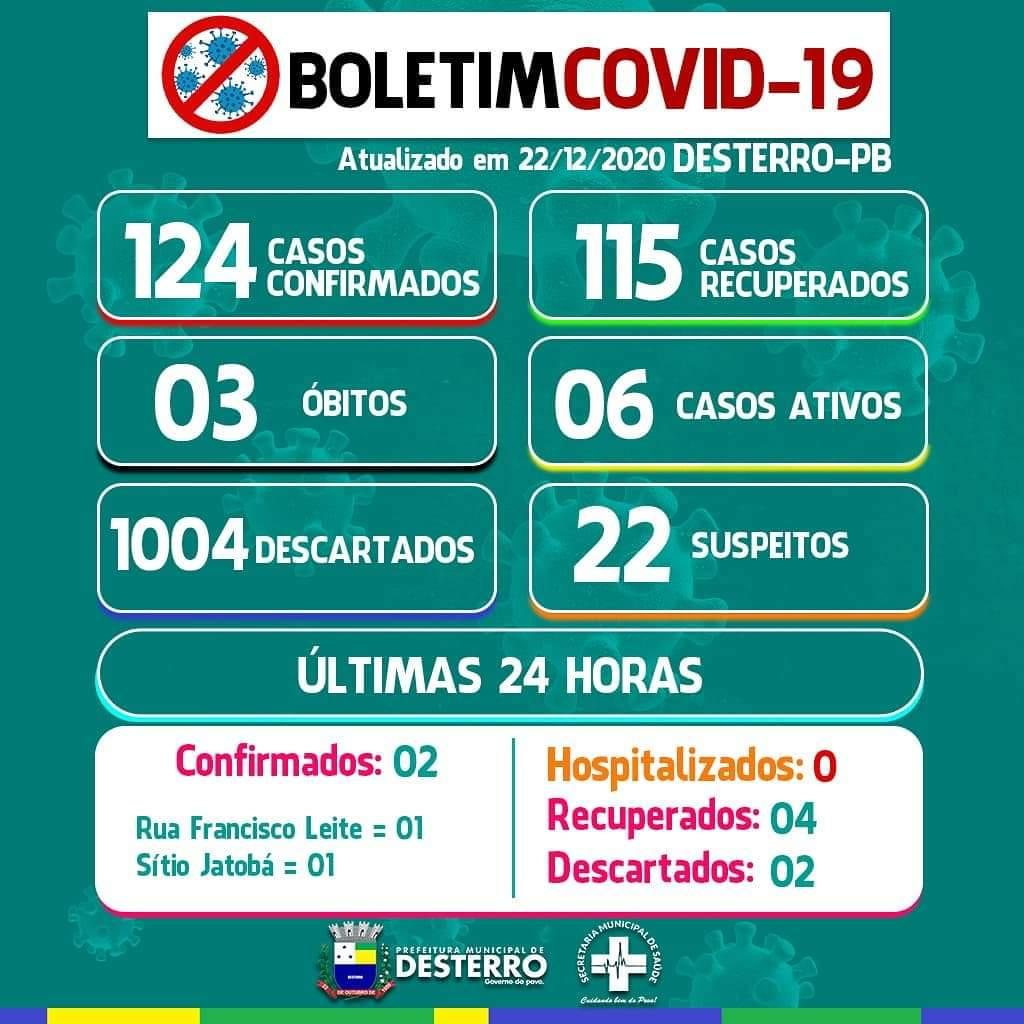Boletim Covid-19 22/12/2020