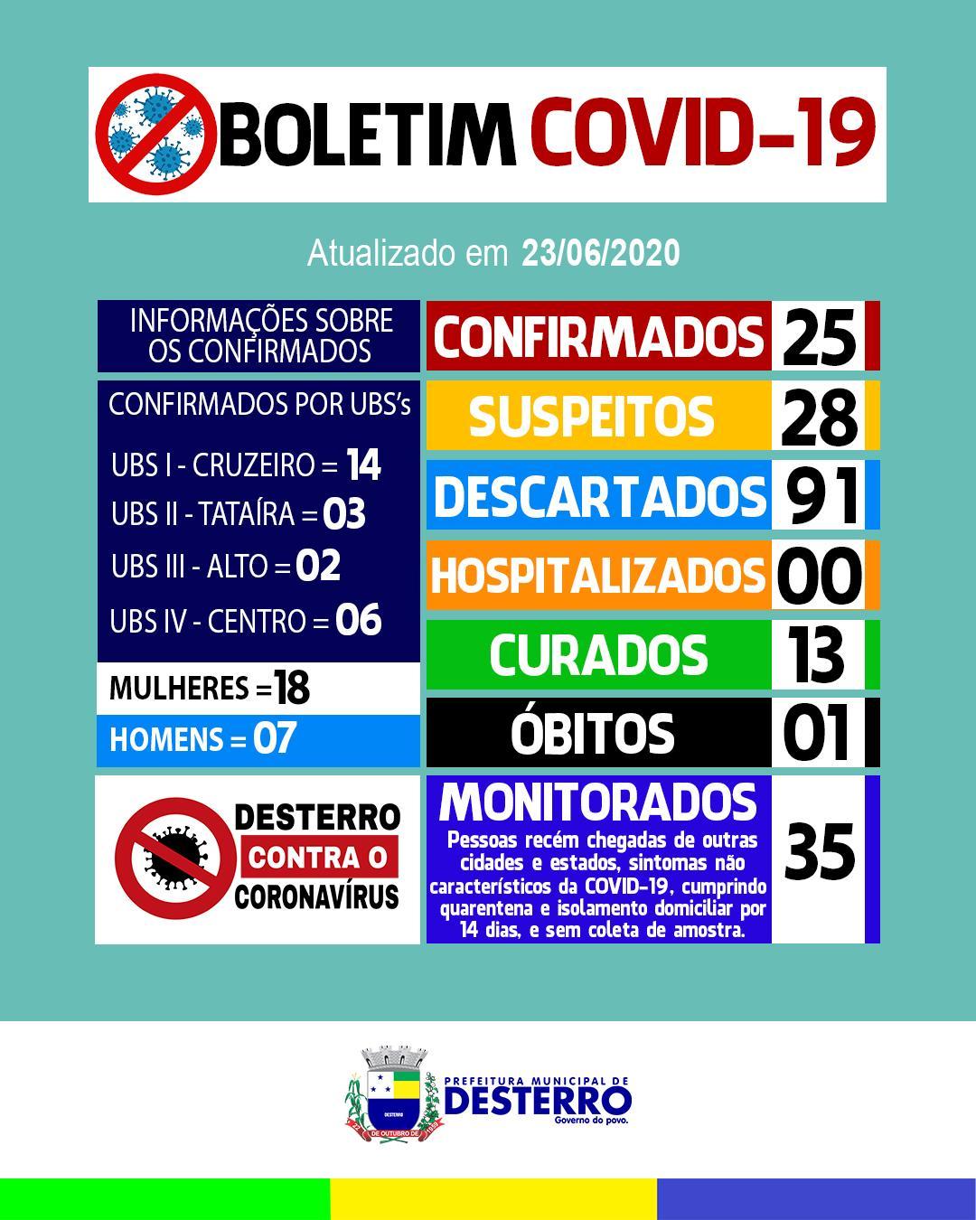 Boletim Covid-19 (23/06/2020)