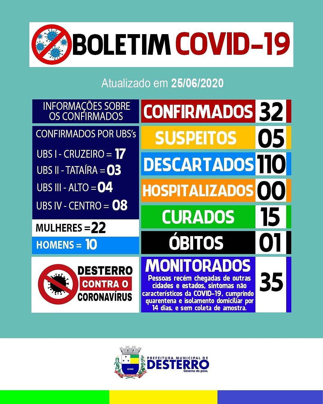 Boletim Covid-19 (25/06/2020)