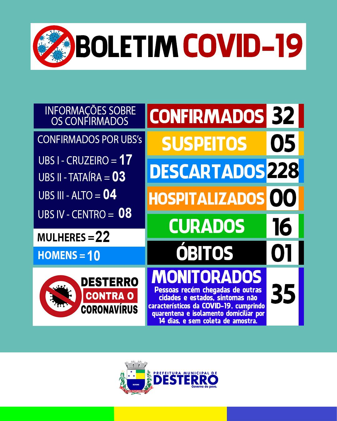 Boletim Covid-19 (26/06/2020)
