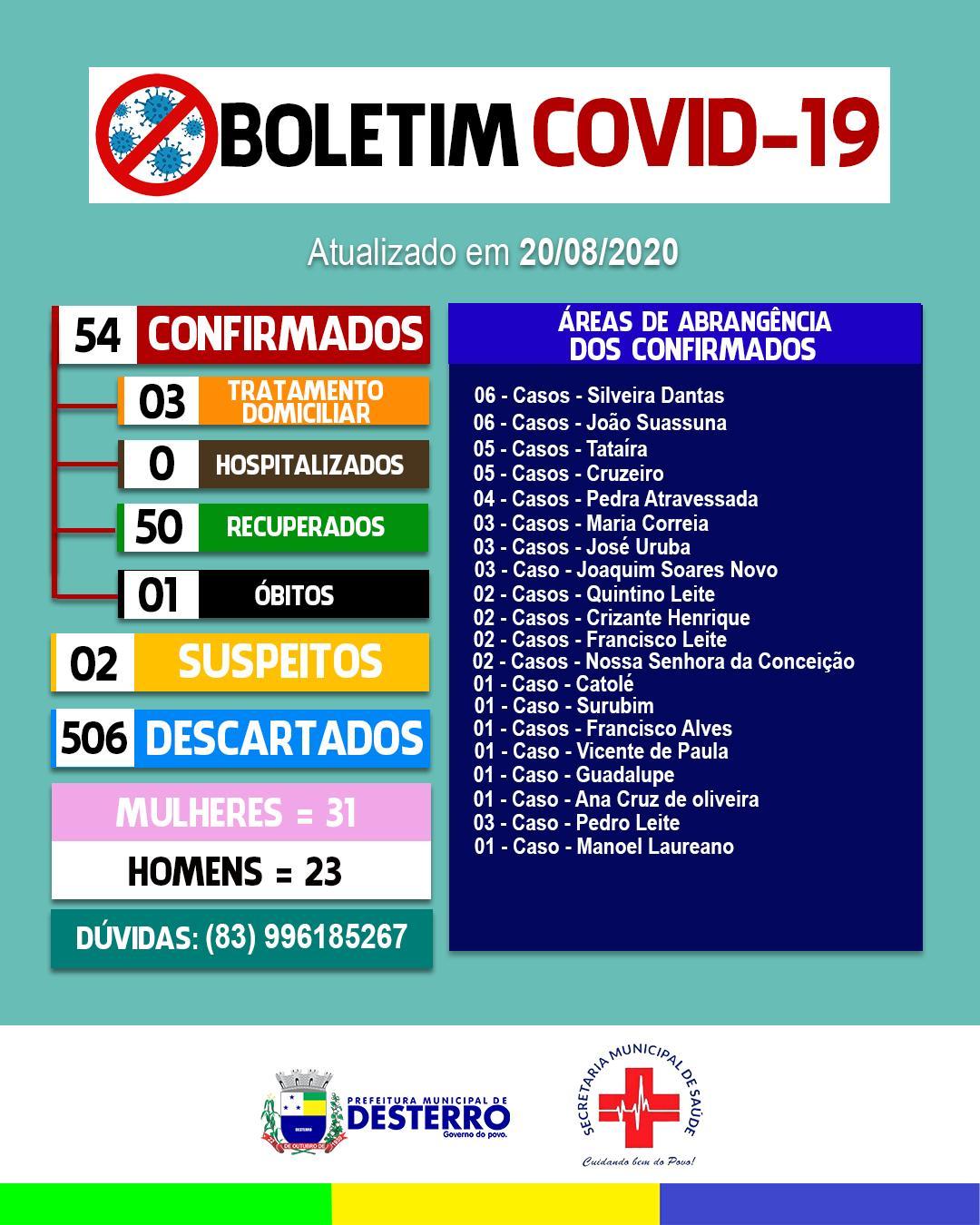 Boletim Informativo Covid-19 (20/08/2020)