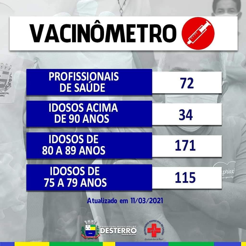 Vacinometro 11/03/2021