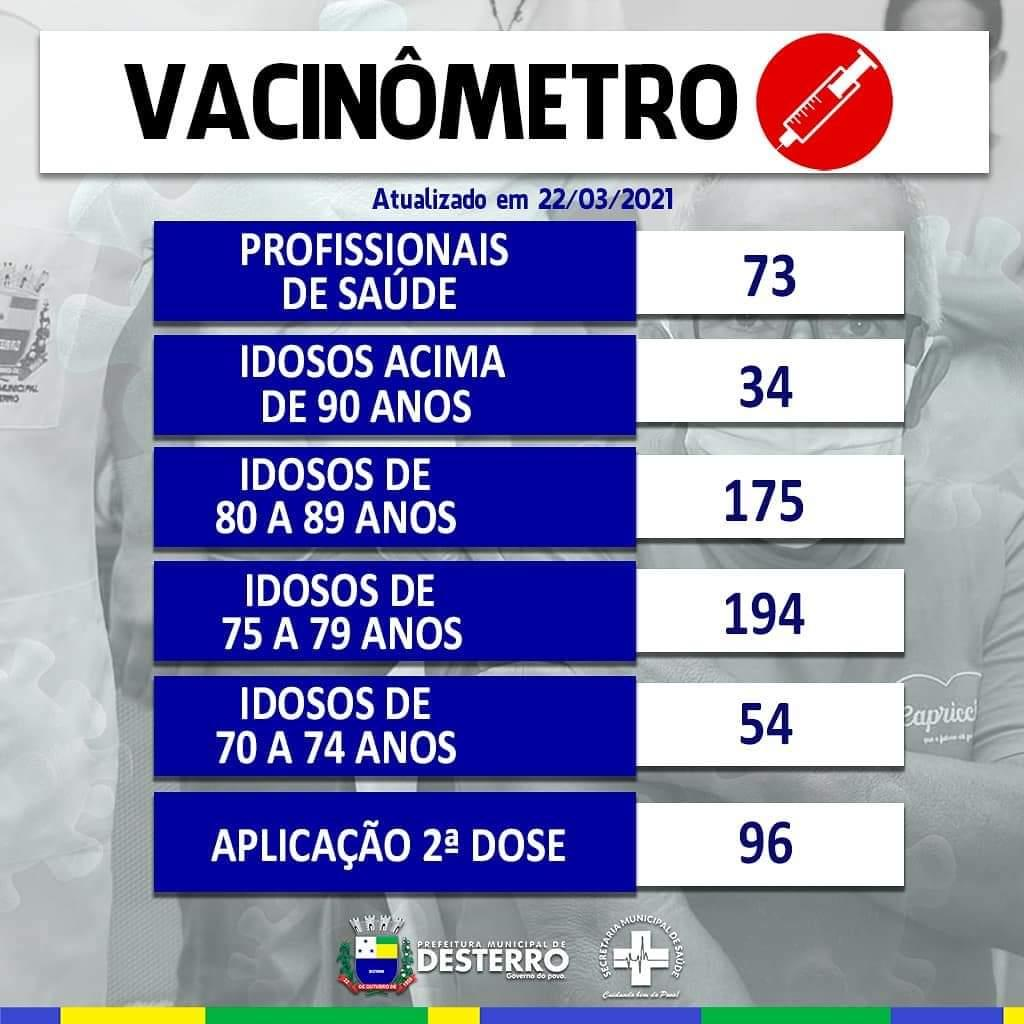 Vacinometro 22/03/2021